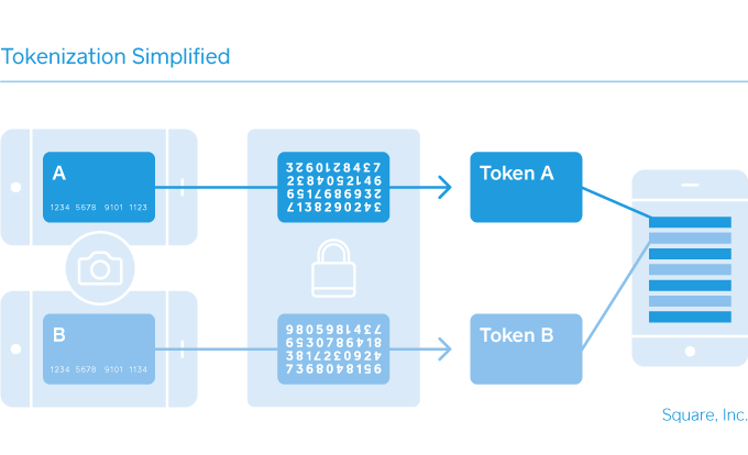 Tokenization process