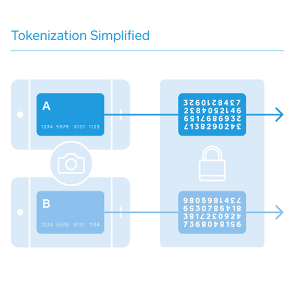 Payment Tokenization Explained