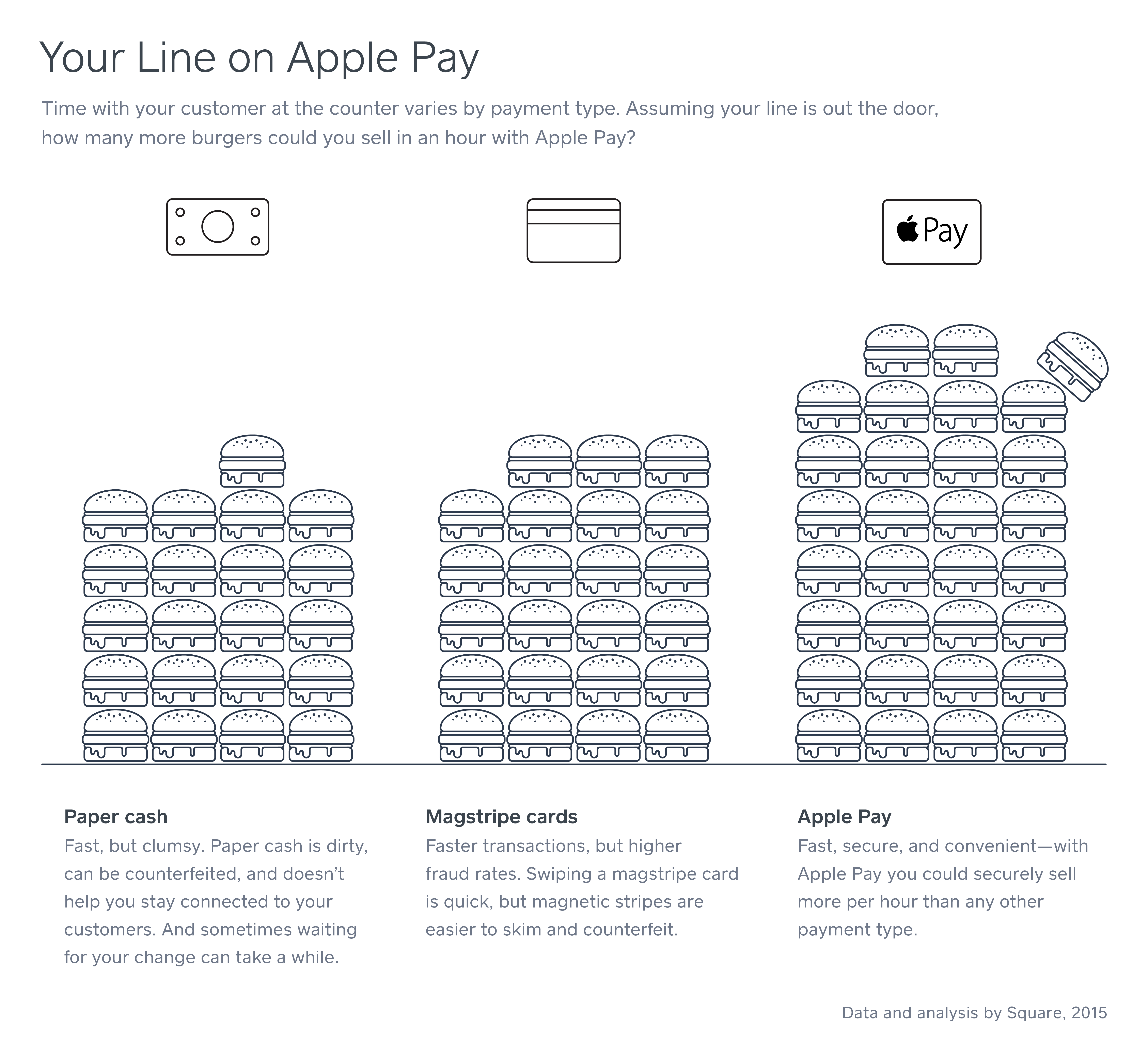 How to accept apple pay at your small business why accept apple pay and other mobile payments reheart Images