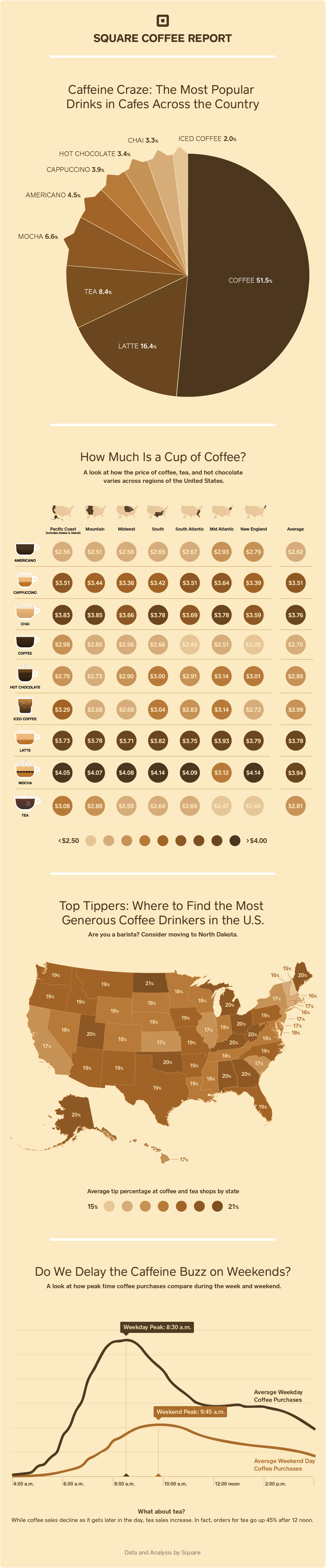 Coffee data, state by state.