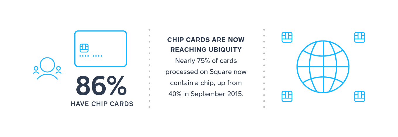 Chip cards are reaching ubiquity in the United States