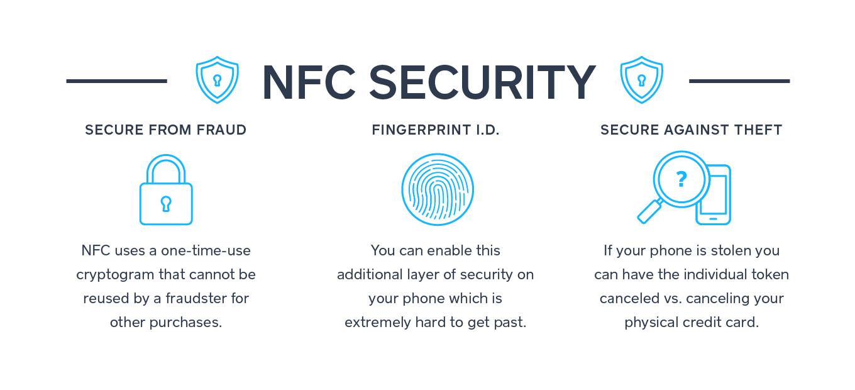 NFC Security