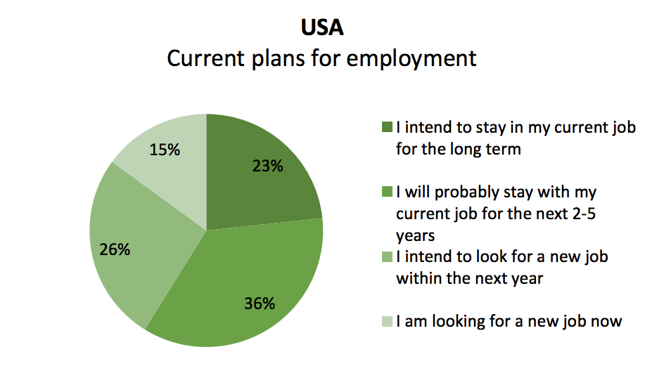 Dale Carnegie plans for employment graph